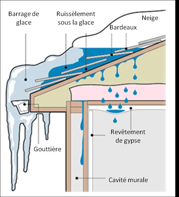 comment installer un ventilateur de salle de bain maison