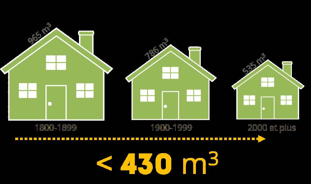 La Maison Québécoise Moyenne En Chiffres Révélateurs - Taille moyenne d une maison