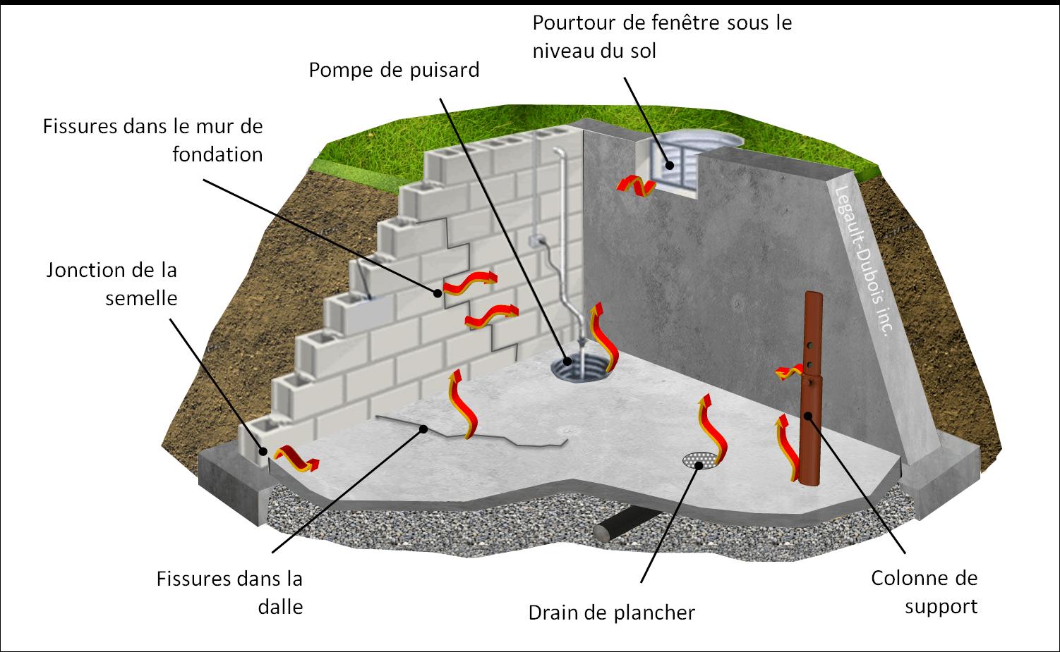 Points de pénétrations du radon au sous-sol