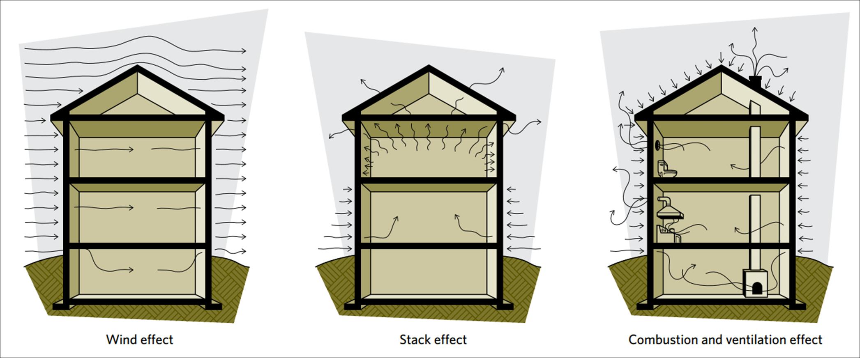 pressure in building