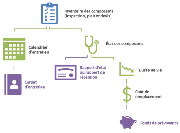 calcul de fonds de prévoyance copropriété loi 16